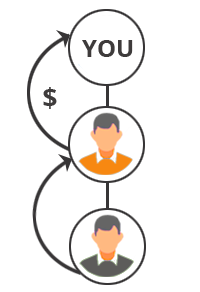 راهنمای کامل راهاندازی بازاریابی شبکه ای با وردپرس 8