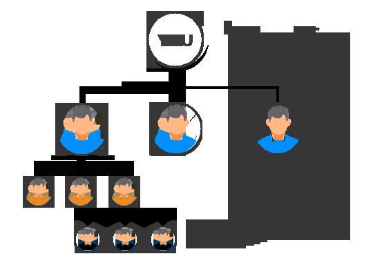 راهنمای کامل راهاندازی بازاریابی شبکه ای با وردپرس 10