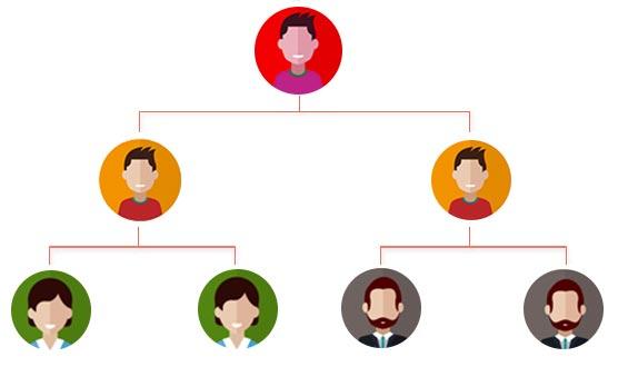راهنمای کامل راهاندازی بازاریابی شبکه ای با وردپرس 12